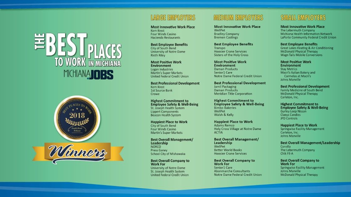 Carleton Voted Among Best Places to Work in Michiana